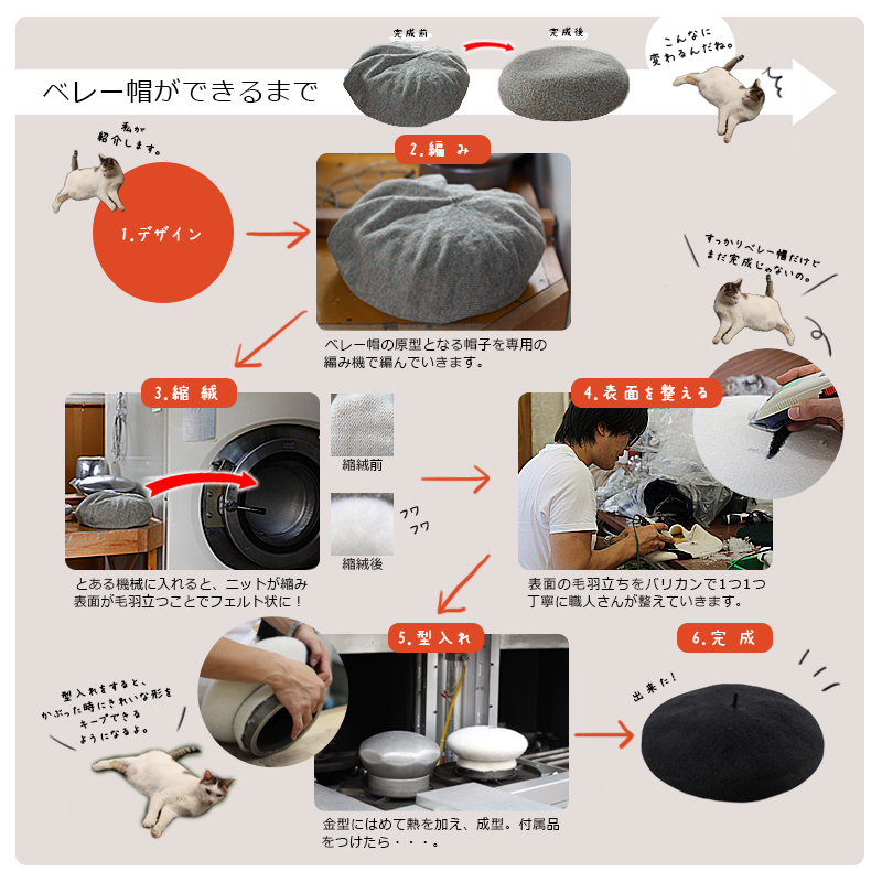 よこい(ヨコイ)ウール八角ビックベレー yo-br001 ベレー帽ができるまで1.デザイン2.編 みベレー帽の原型となる帽子を専用の編み機で編んでいきます。3.縮 絨とある機械に入れると、ニットが縮み表面が毛羽立つことでフェルト状に!4.表面を整える表面の毛羽立ちをバリカンで1つ1つ丁寧に職人さんが整えていきます。5.型入れ金型にはめて熱を加え、成型。付属品をつけたら・・・。6.完 成
